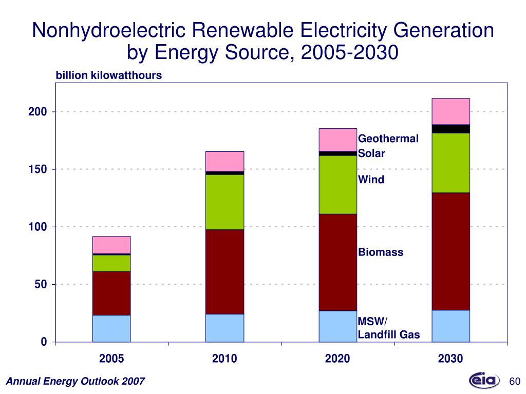 Nonhydroelectric Renewable Electricity Generation by Energy Source, 2005-2030