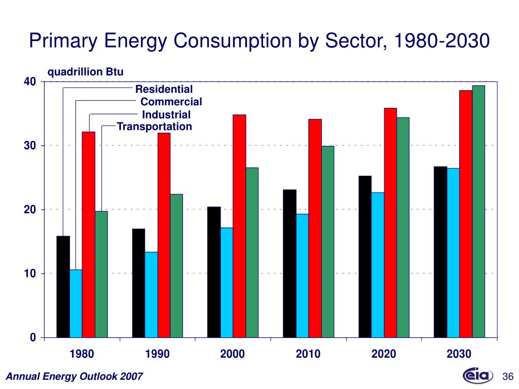 Primary Energy Consumption by Sector, 1980-2030