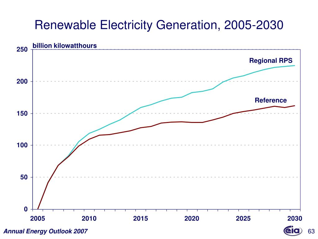 Renewable Electricity Generation, 2005-2030