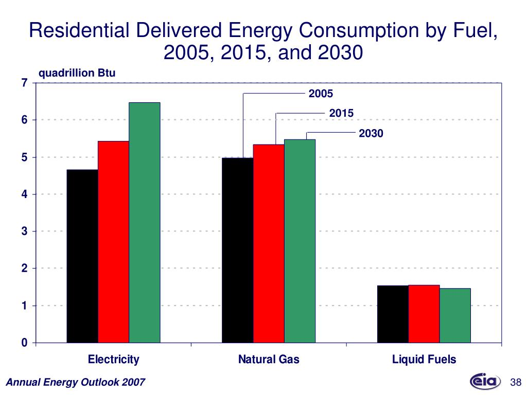 Residential Delivered Energy Consumption by Fuel,