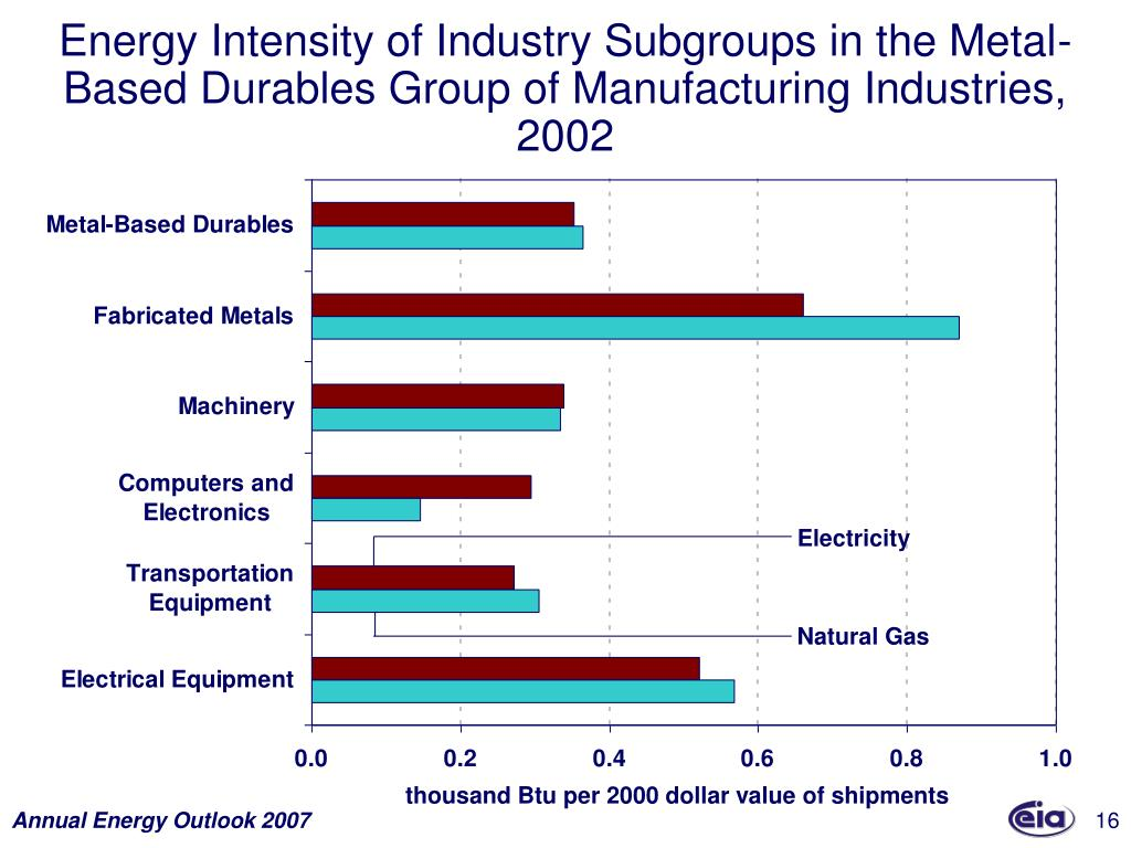 Energy Intensity of Industry Subgroups in the Metal-Based Durables Group of Manufacturing Industries, 2002