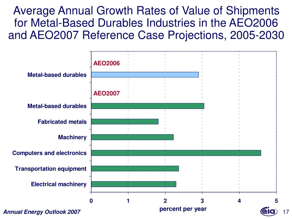 Average Annual Growth Rates of Value of Shipments for Metal-Based Durables Industries in the AEO2006 and AEO2007 Reference Case Projections, 2005-2030