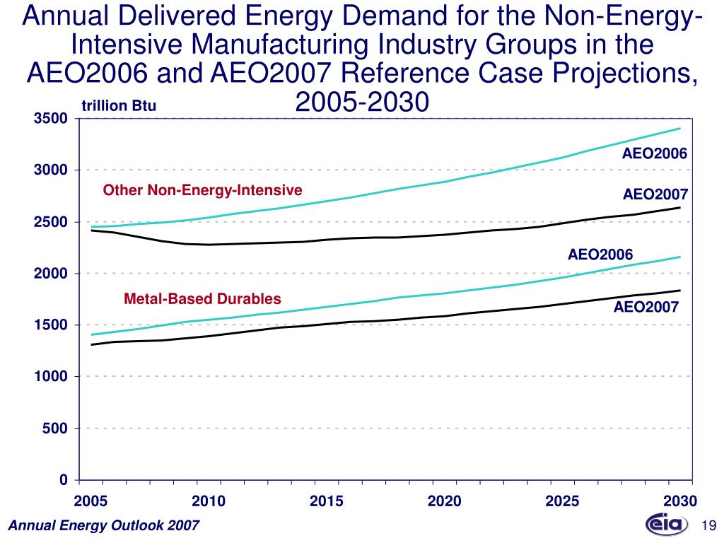Annual Delivered Energy Demand for the Non-Energy-Intensive Manufacturing Industry Groups in the AEO2006 and AEO2007 Reference Case Projections, 2005-2030