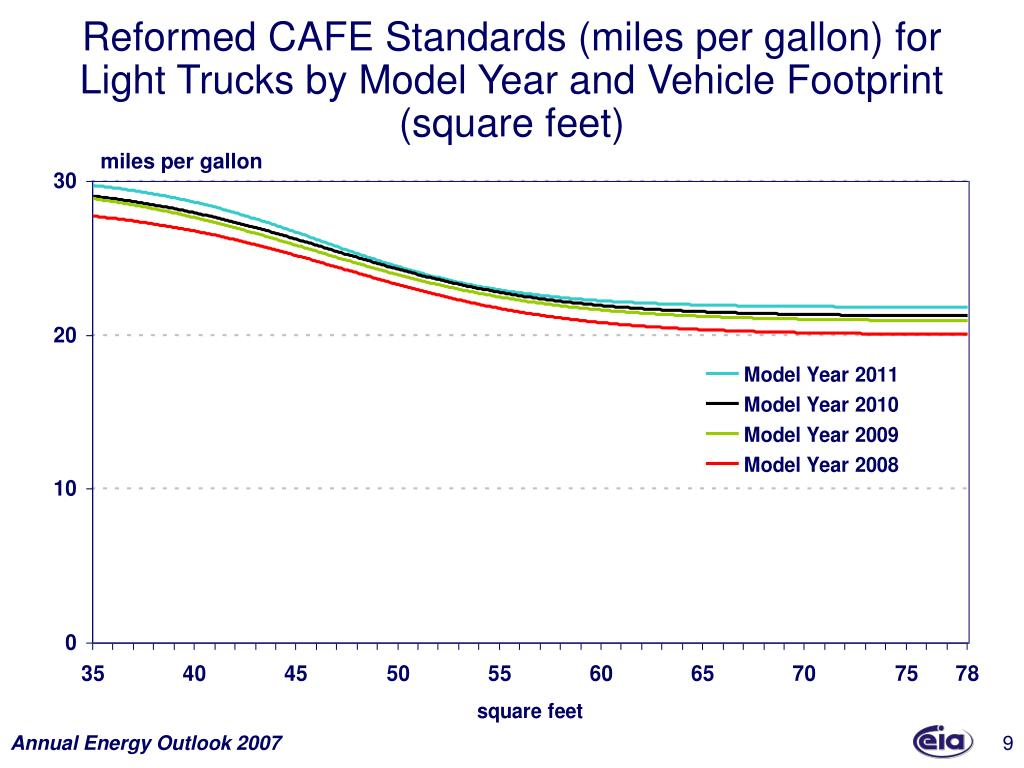 Reformed CAFE Standards (miles per gallon) for Light Trucks by Model Year and Vehicle Footprint (square feet)