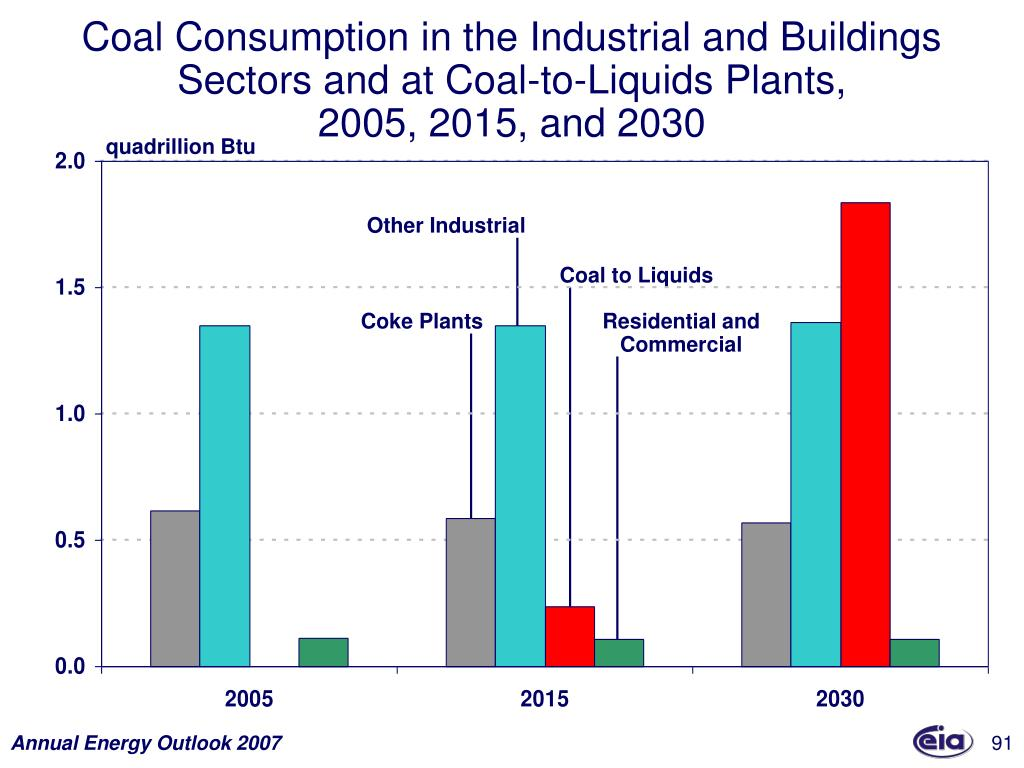 Coal Consumption in the Industrial and Buildings Sectors and at Coal-to-Liquids Plants,