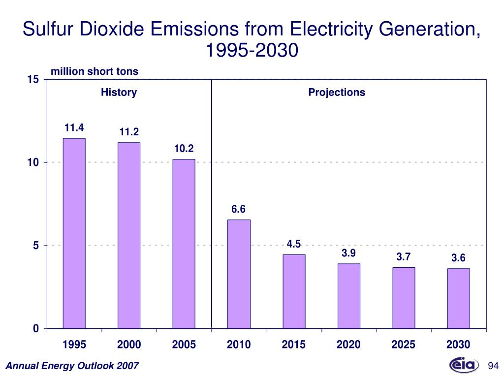 Sulfur Dioxide Emissions from Electricity Generation,