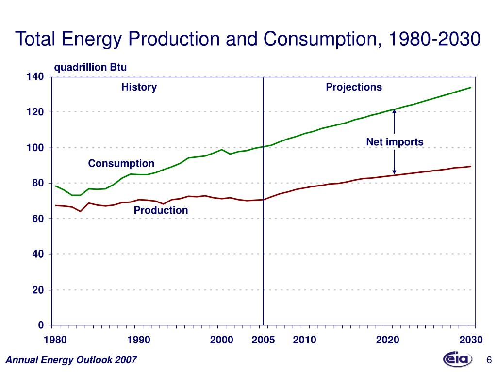 Total Energy Production and Consumption, 1980-2030
