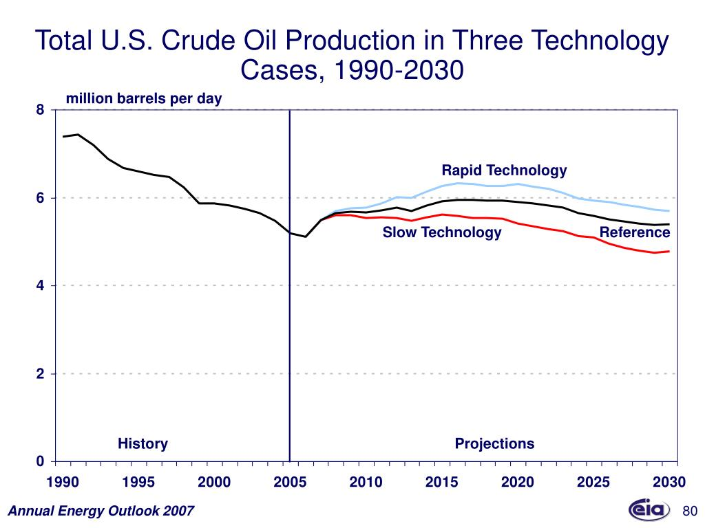 Total U.S. Crude Oil Production in Three Technology Cases, 1990-2030