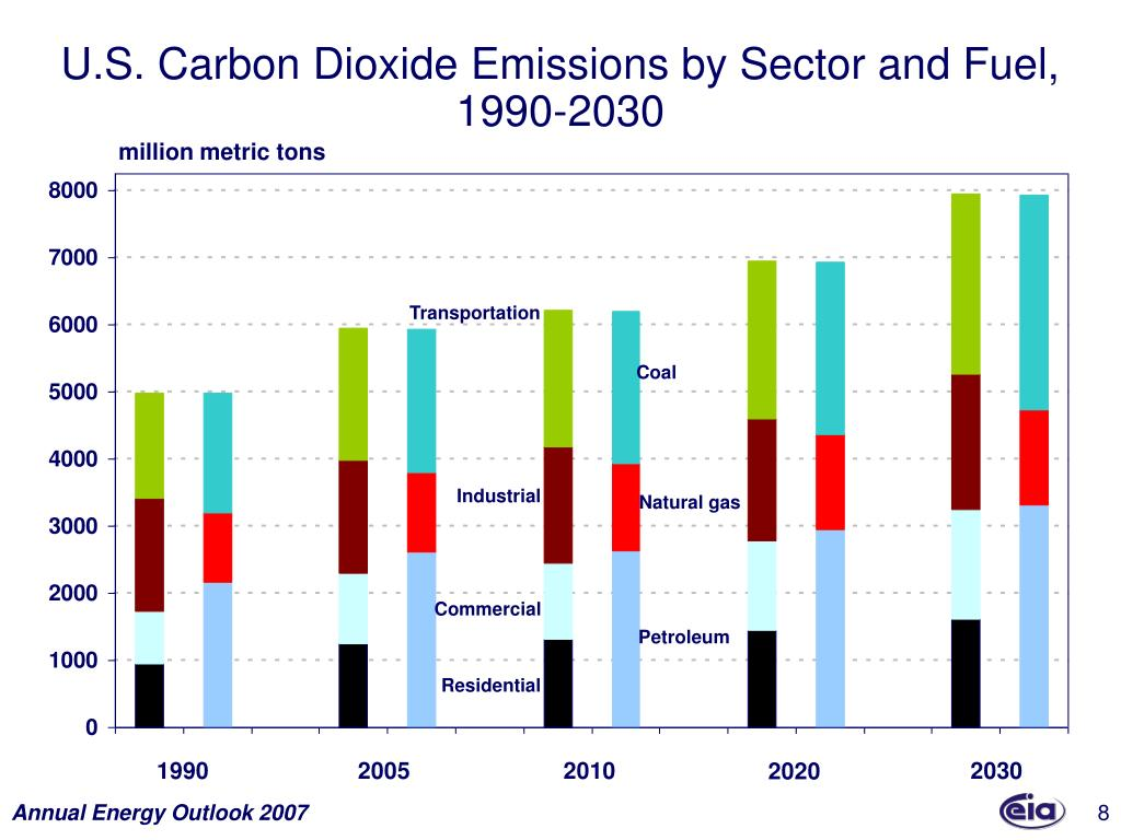 U.S. Carbon Dioxide Emissions by Sector and Fuel,