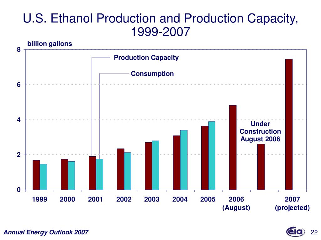U.S. Ethanol Production and Production Capacity, 1999-2007