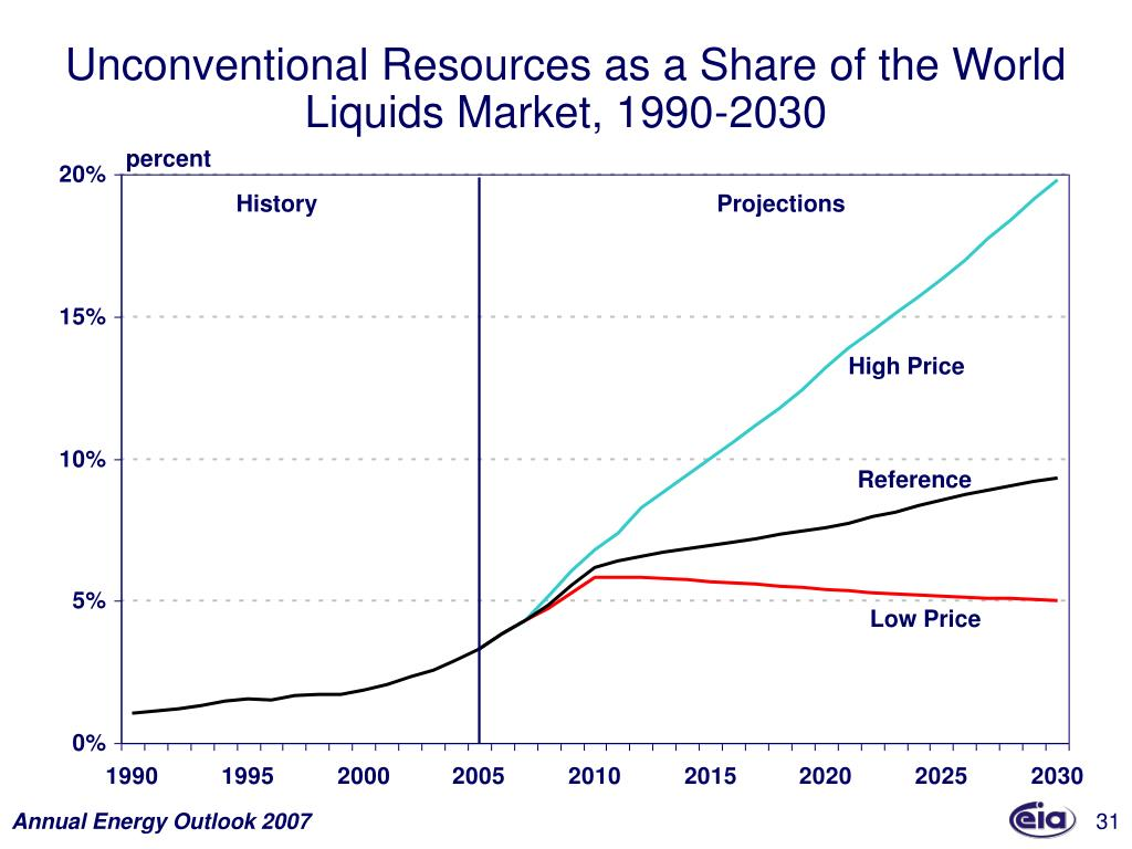 Unconventional Resources as a Share of the World Liquids Market, 1990-2030