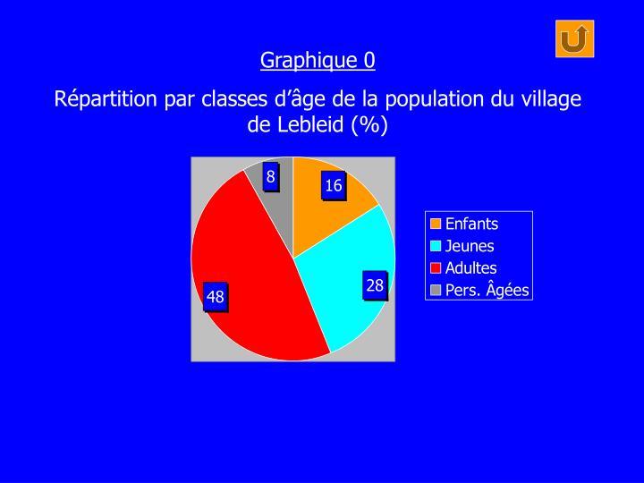 Graphique 0