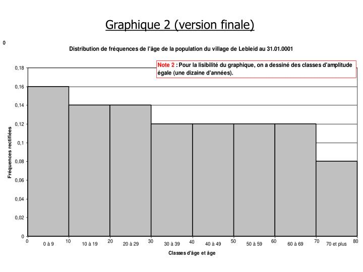 Graphique 2 (version finale)