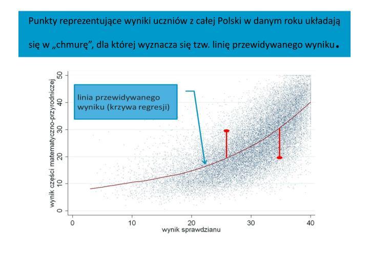 """Punkty reprezentujące wyniki uczniów z całej Polski w danym roku układają się w """"chmurę"""", dla której wyznacza się tzw. linię przewidywanego wyniku"""