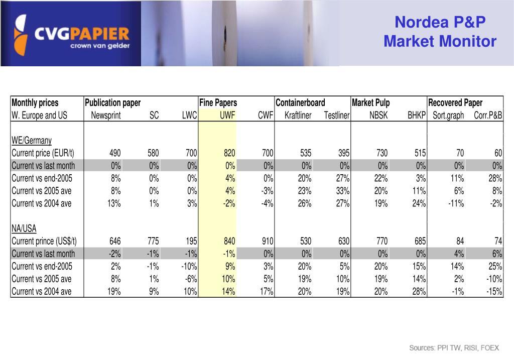 Nordea P&P Market Monitor