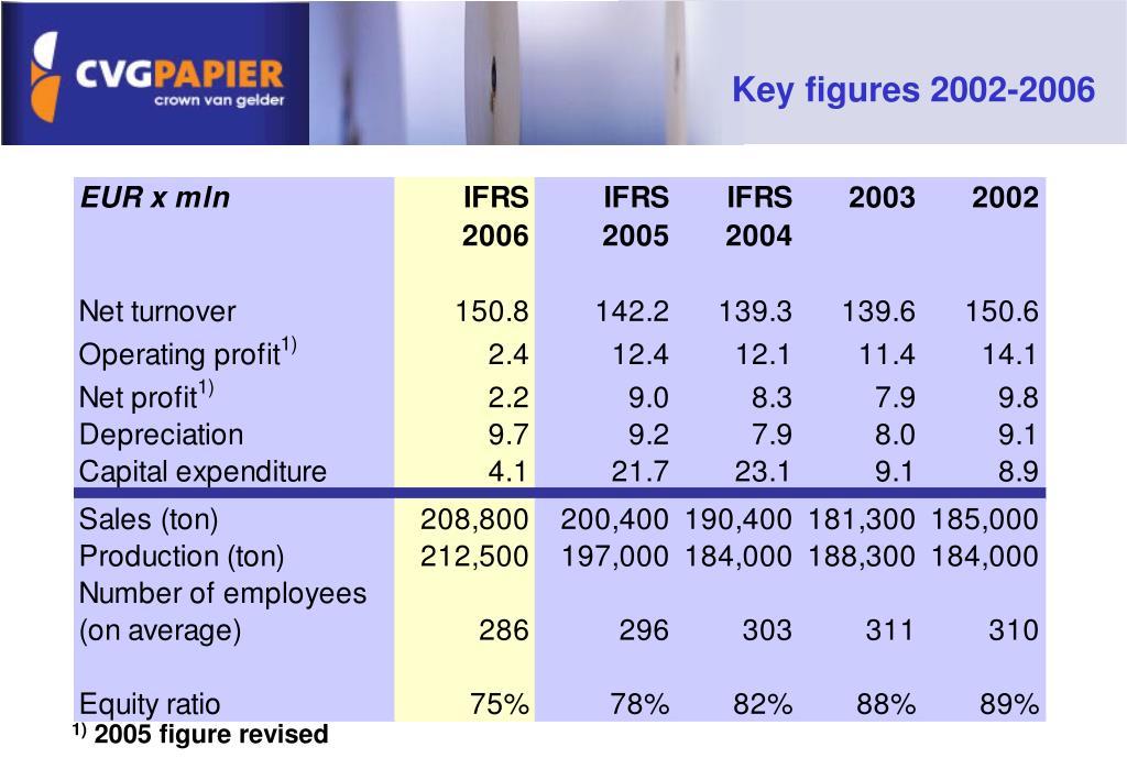 Key figures 2002-2006