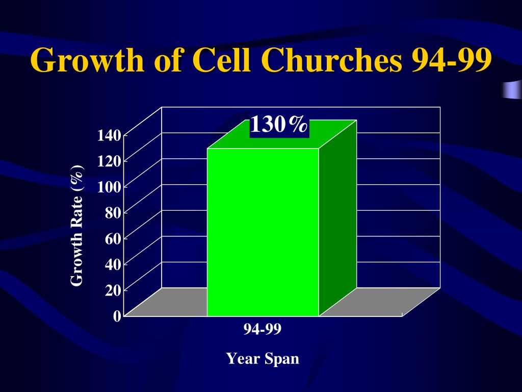 Growth of Cell Churches 94-99