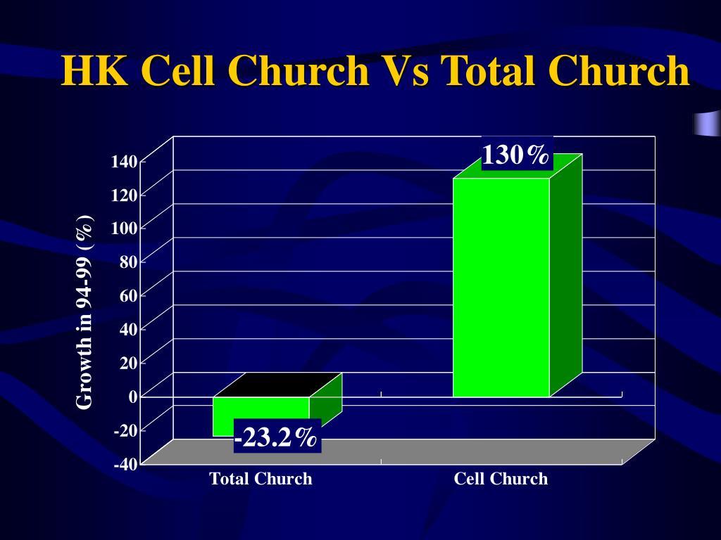 HK Cell Church Vs Total Church