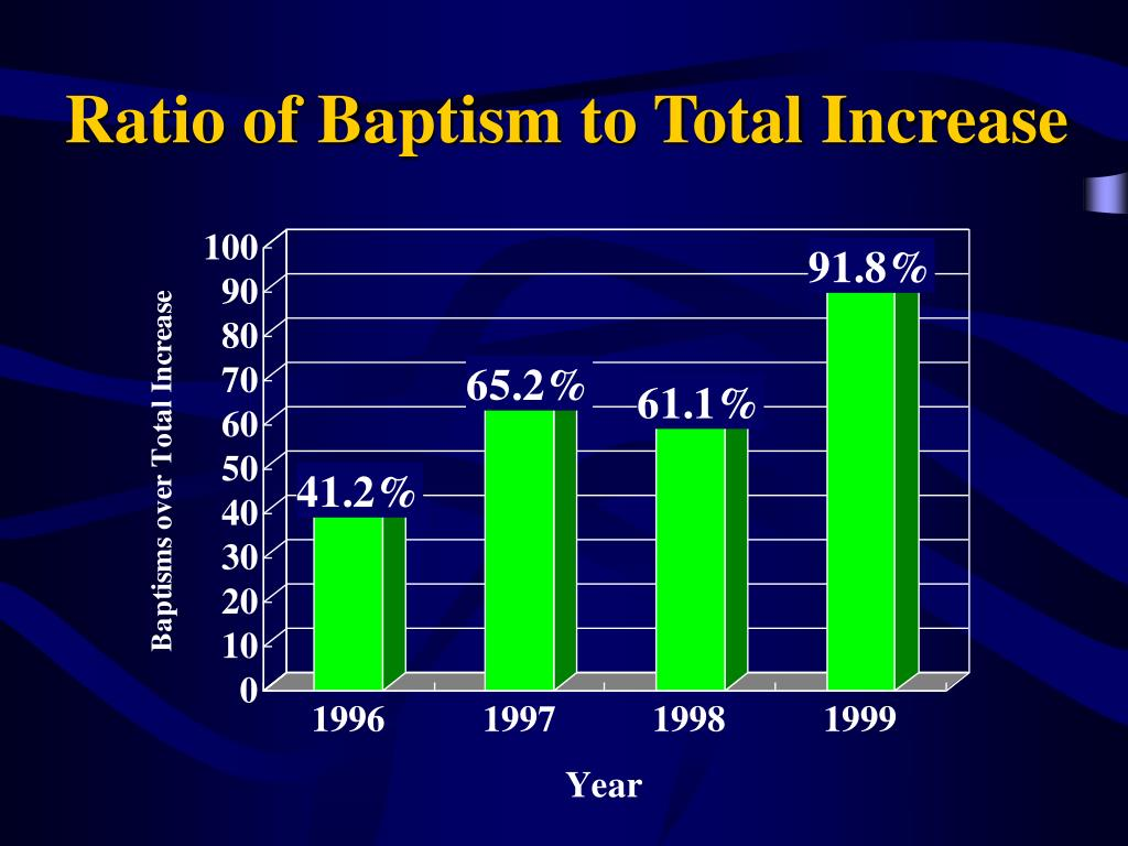 Ratio of Baptism to Total Increase