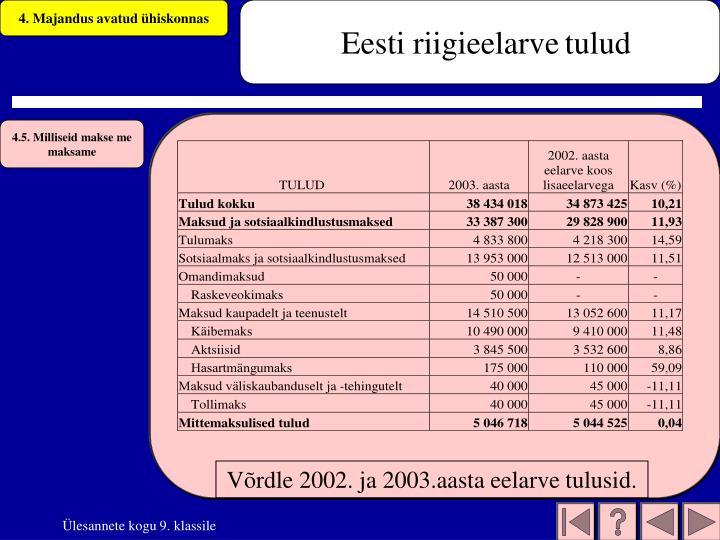 Eesti riigieelarve