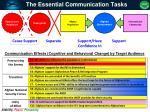 the essential communication tasks
