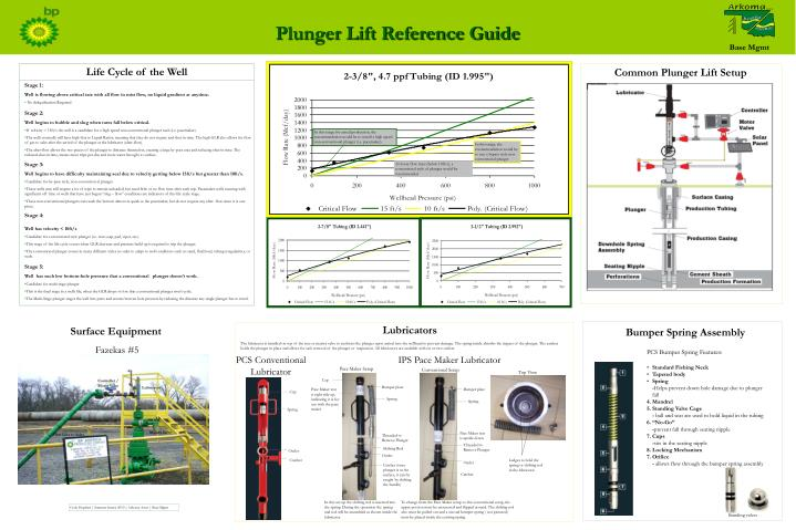 Plunger Lift Reference Guide