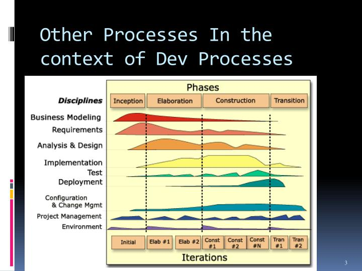 Other Processes In the context of Dev Processes