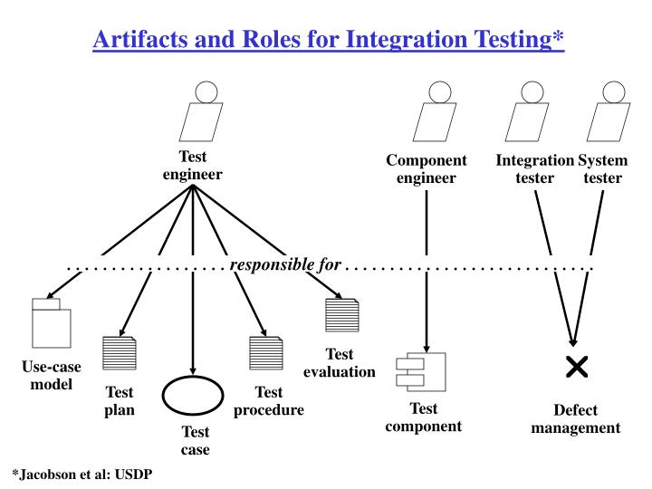 Artifacts and Roles for Integration Testing*