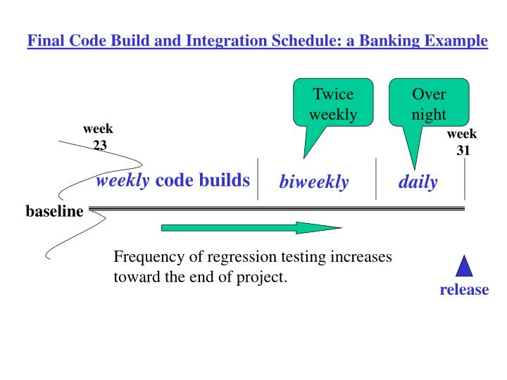 Final Code Build and Integration Schedule: a Banking Example