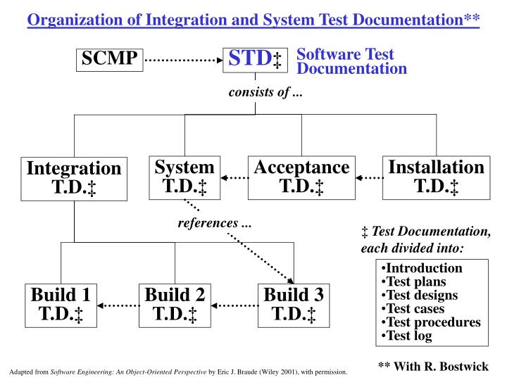 Organization of Integration and System Test Documentation**