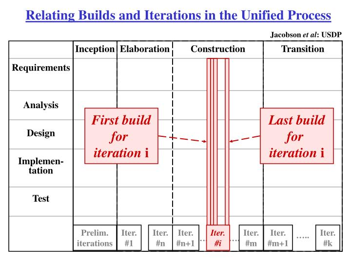 Relating Builds and Iterations in the Unified Process
