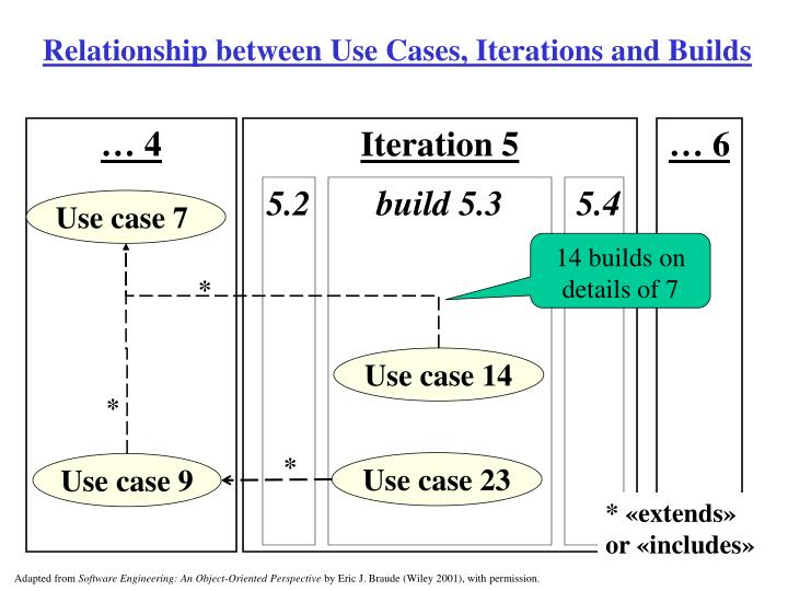 Relationship between Use Cases, Iterations and Builds