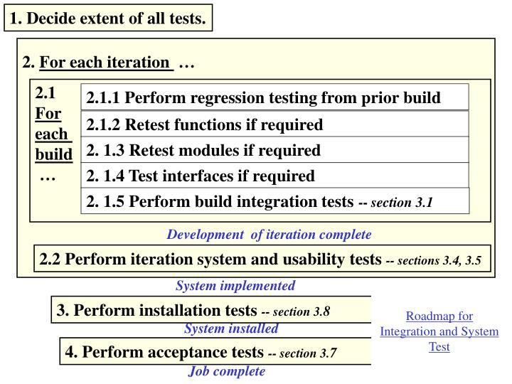 1. Decide extent of all tests.