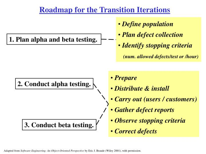Roadmap for the Transition Iterations