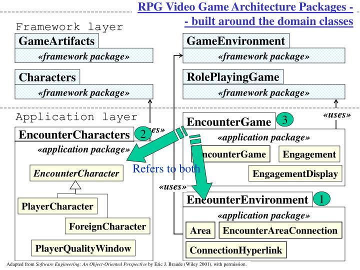 RPG Video Game Architecture Packages -- built around the domain classes
