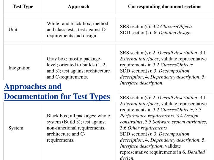 Test Type