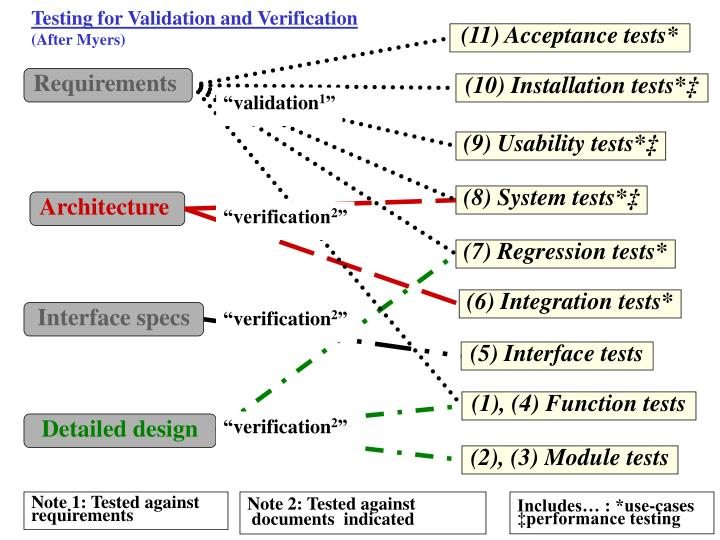 Testing for Validation and Verification