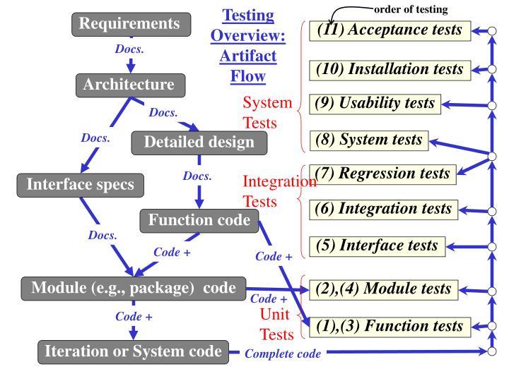 order of testing