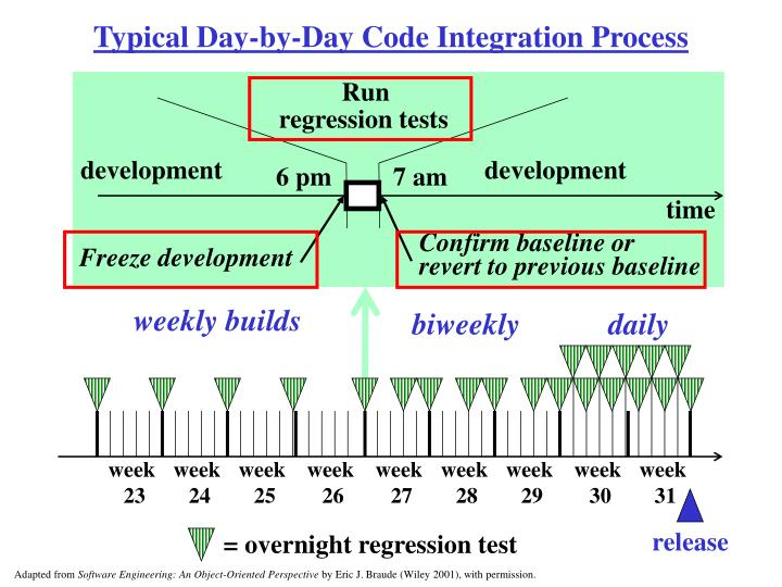Typical Day-by-Day Code Integration Process