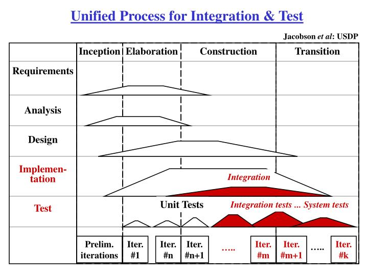 Unified Process for Integration & Test