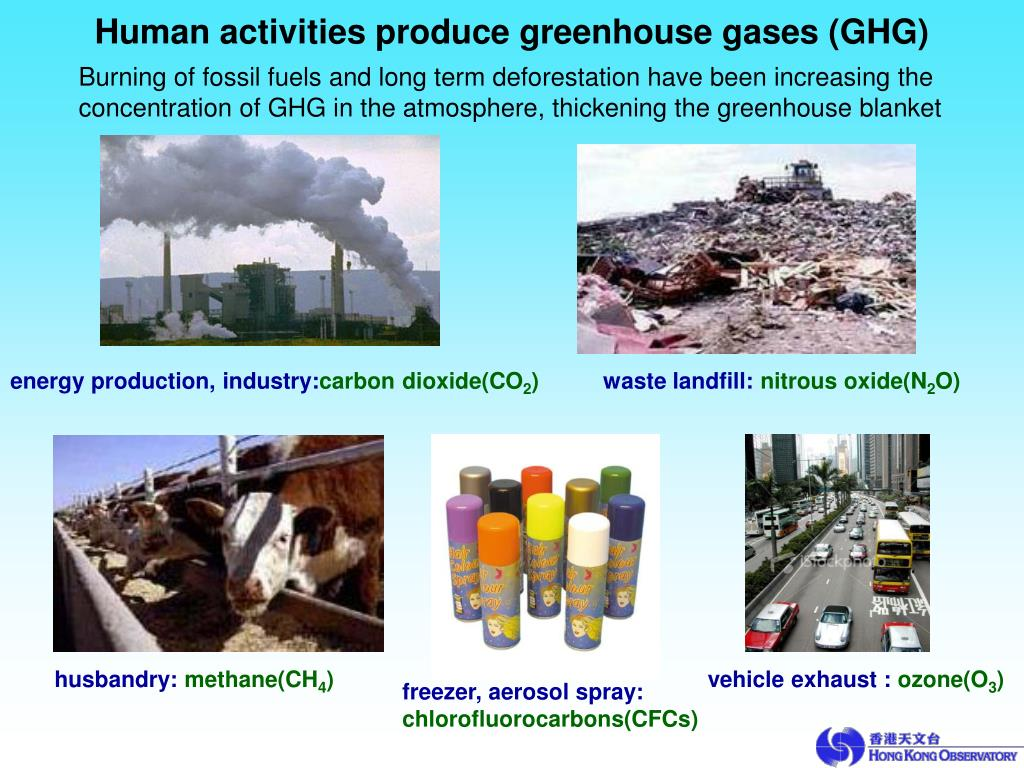 Human activities produce greenhouse gases (GHG)