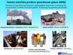 human activities produce greenhouse gases ghg