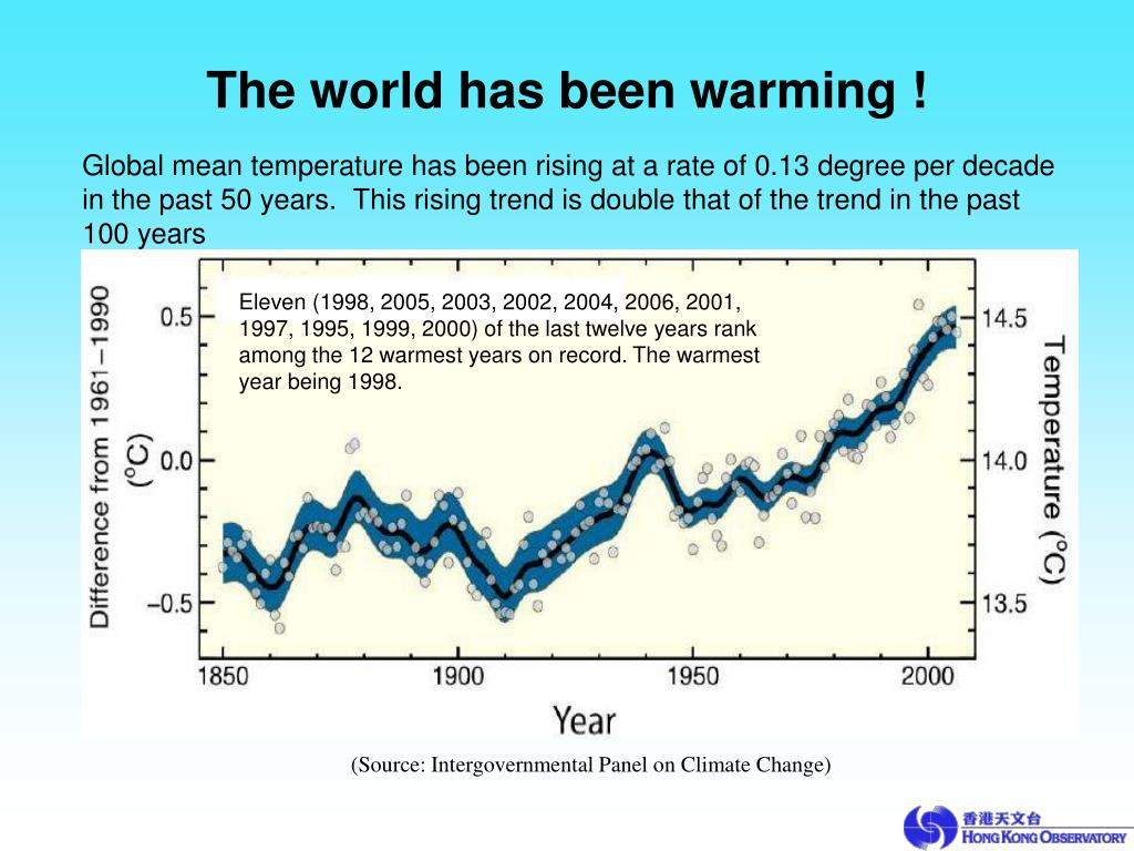 The world has been warming !