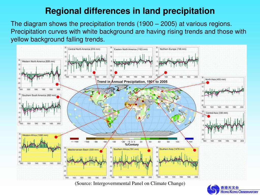 Regional differences in land precipitation