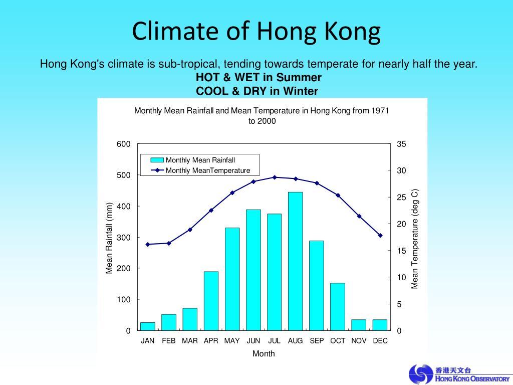 Climate of Hong Kong