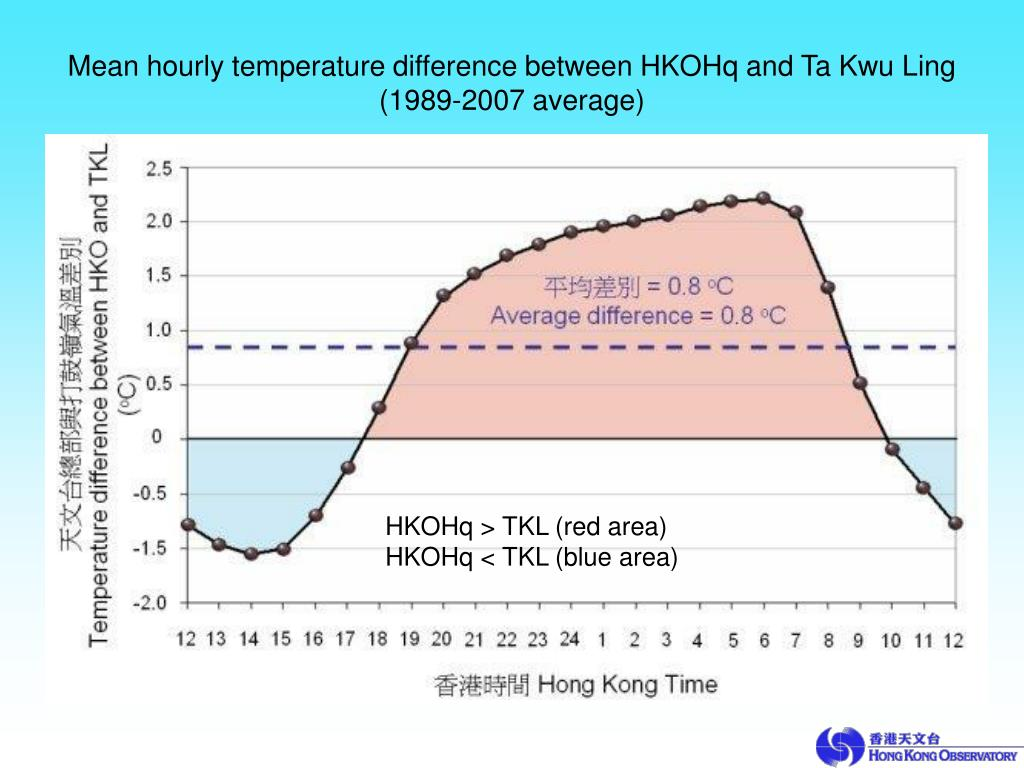 Mean hourly temperature difference between HKOHq and Ta Kwu Ling