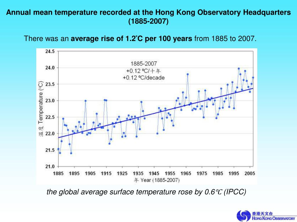 Annual mean temperature recorded at the Hong Kong Observatory Headquarters (1885-2007)
