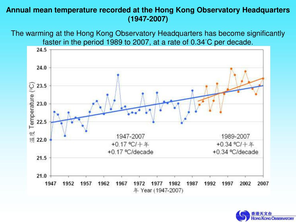 Annual mean temperature recorded at the Hong Kong Observatory Headquarters (1947-2007)