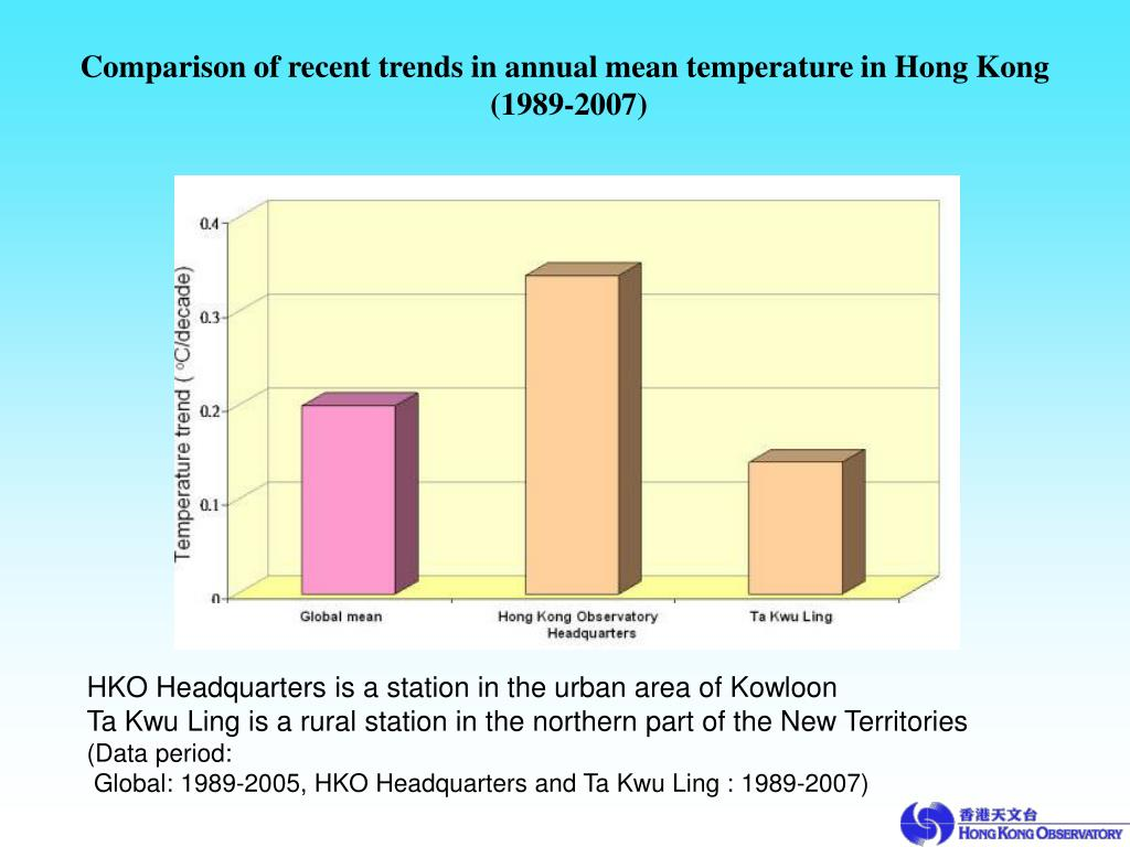 Comparison of recent trends in annual mean temperature in Hong Kong