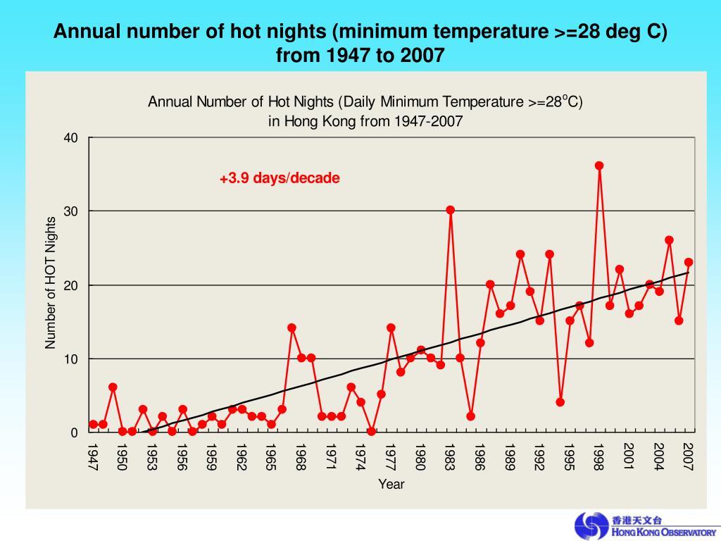 Annual number of hot nights (minimum temperature >=28 deg C)
